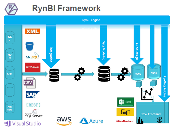 Data integration and data flow in Ryndata Business intelligence software