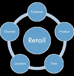 Retail dimensions