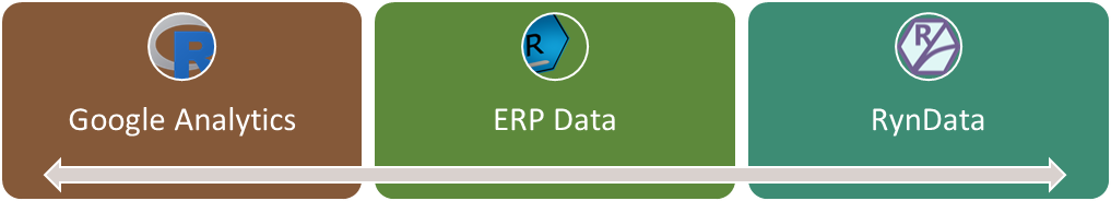 Google analytics with ERP CRM data flow